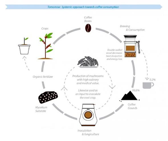 咖啡渣还能种蘑菇?这款咖啡机还有这种操作