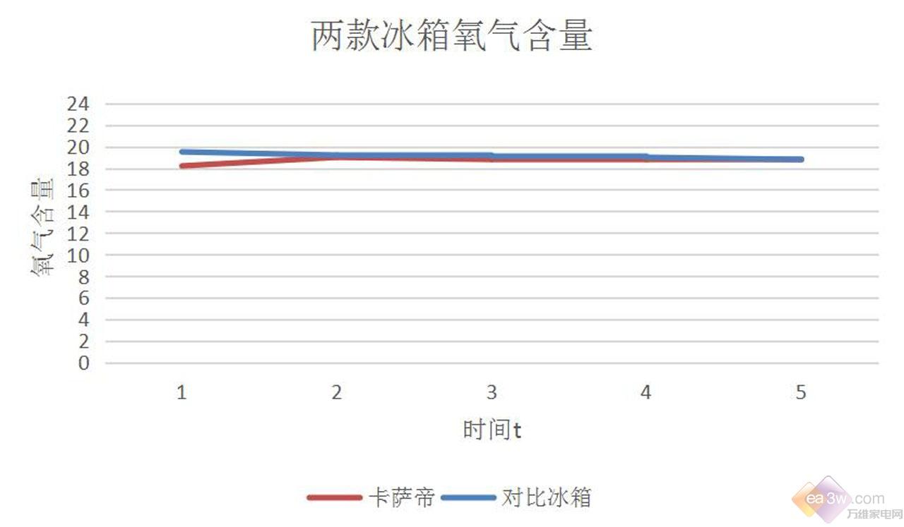 卡萨帝F+冰箱评测之:核心保鲜技术对比测试