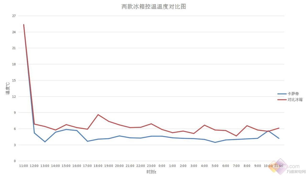 卡萨帝F+冰箱评测之:噪音耗电综合数据对比测试