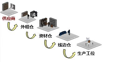破传统仓库管理痛点 GMCC智能平台接轨工业4.0