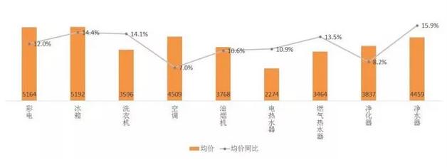 """家电线下市场 国庆中秋双节遭遇史上""""最冷""""季"""