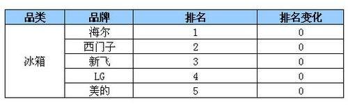 海尔西门子强势 苏宁电器11.20热卖排行