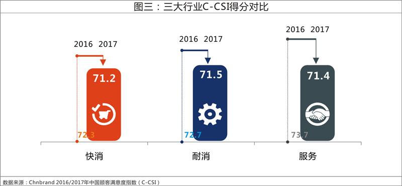 2017年中国顾客满意度指数发布 整体厨房异军突起