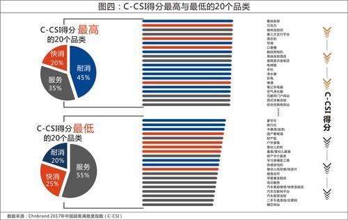 2017中国顾客满意度指数发布