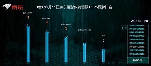 全网销售额突破2亿元 极米无屏电视夺得双11四连冠