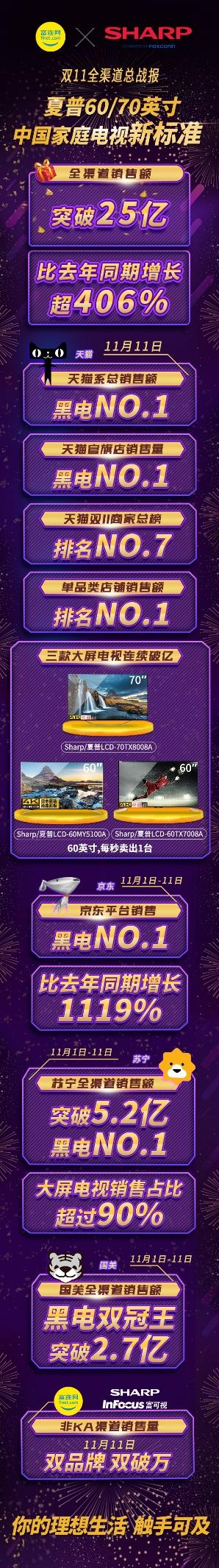 夏普双十一突破25亿销额 60/70英寸定义中国家庭新电视