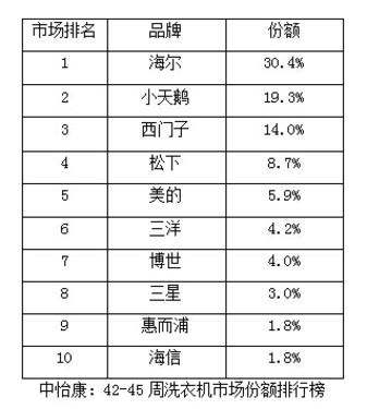 洗衣机42-45周排行榜:海尔第一、小天鹅与西门子位列二、三