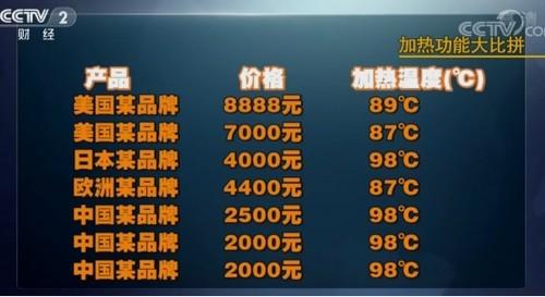 央视权威评测!以九阳为代表的中国破壁机完胜国外品牌