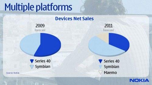 2011年主推Maemo 诺基亚明年手机降价