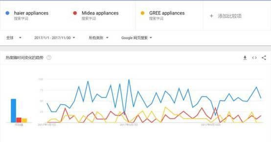 中国家电集体全球化,这次谷歌给出第三方排序!