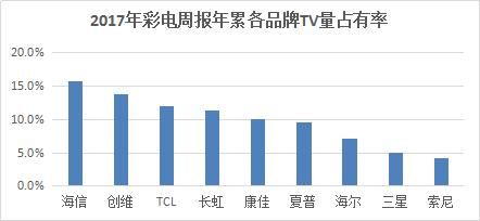 2017年度彩电数据出炉  海信电视强势称王
