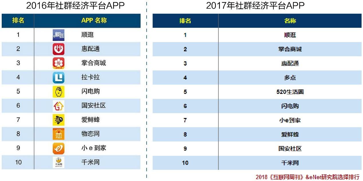 APP榜单排名循环交替 海尔顺逛稳坐社群经济平台榜首