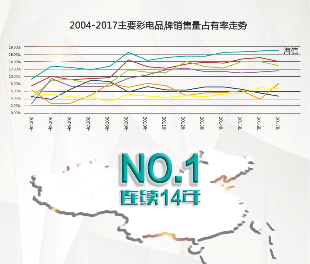 中怡康:海信电视连续14年中国市场第一!