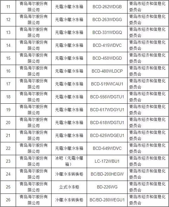 工信部绿色制造名单公布 26款冰箱海尔占16席