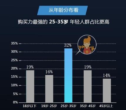 谁说年轻人不看电视?海信互联网电视35岁以下用户占67%