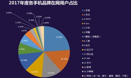 2017中国手机在网用户数大曝光 华为OPPO和vivo列前三