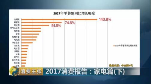 2017厨电盘点:洗碗机是增速最快品类 方太领跑全行业
