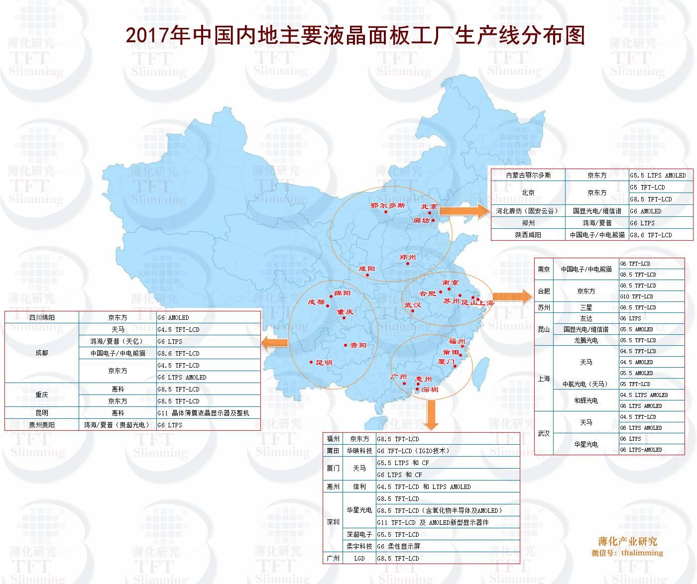 2017国内新增面板生产线盘点:13条,投资4500亿