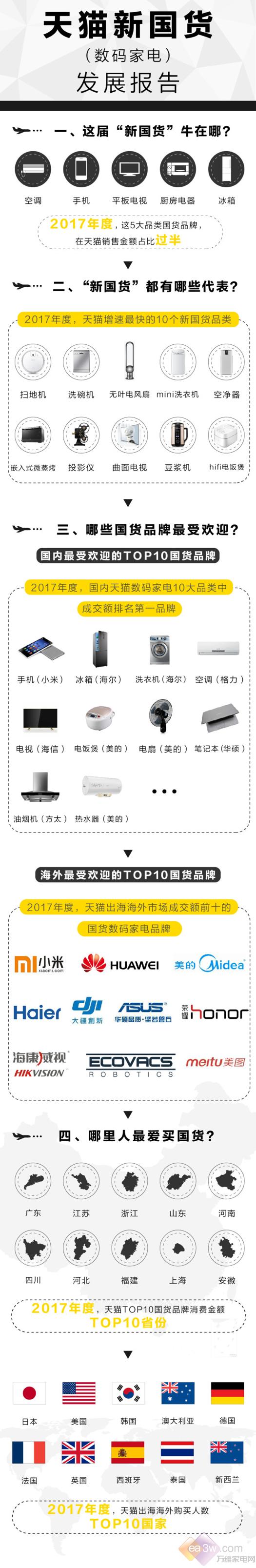 """天猫新零售驱动新制造:2017""""新国货""""换道超车"""