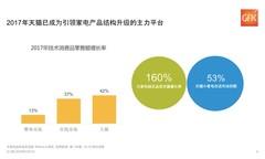 GfK报告:2017年天猫成引领数码钱柜娱乐平台线上增长第一平台