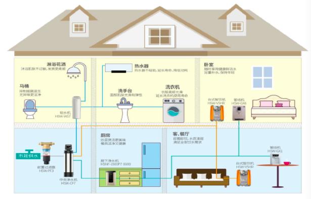 智慧科技赋能 海尔重新定义全屋净水解决方案