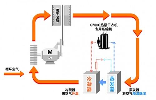 """节电40%以上,热泵干衣机专用压缩机以""""效""""制湿"""