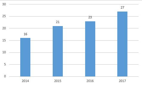 """消费升级引发渠道职能转变 """"五一家电消费趋势分析报告""""发布"""