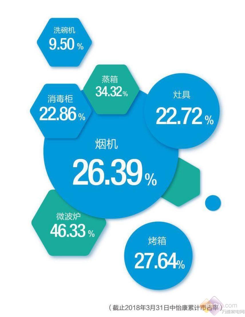 老板电器一季度现金流量净额增200%  净利增长20%