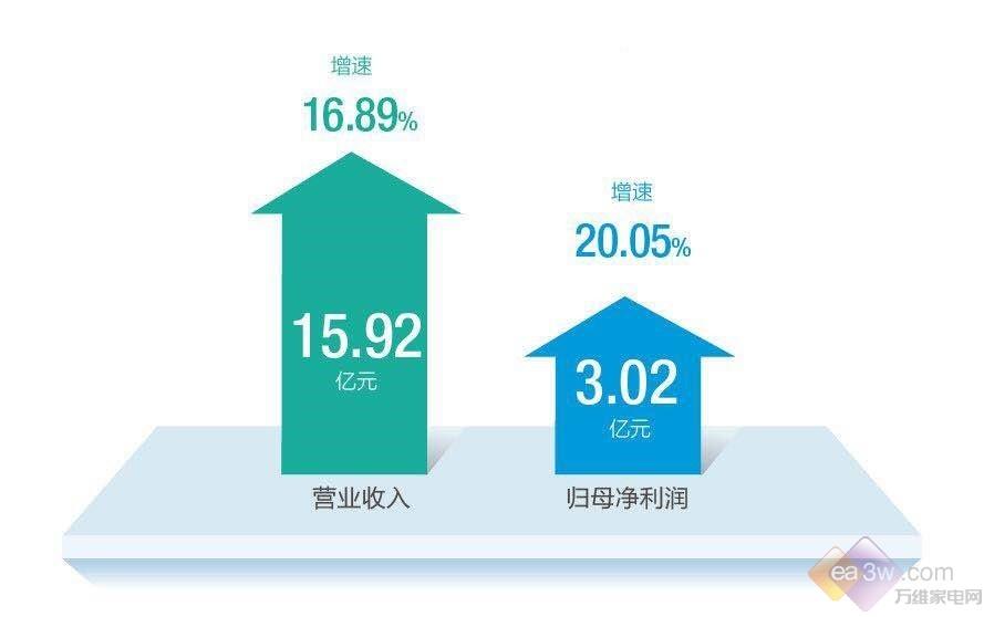 厨电行业一季度零售额下滑 老板电器逆势增长20%