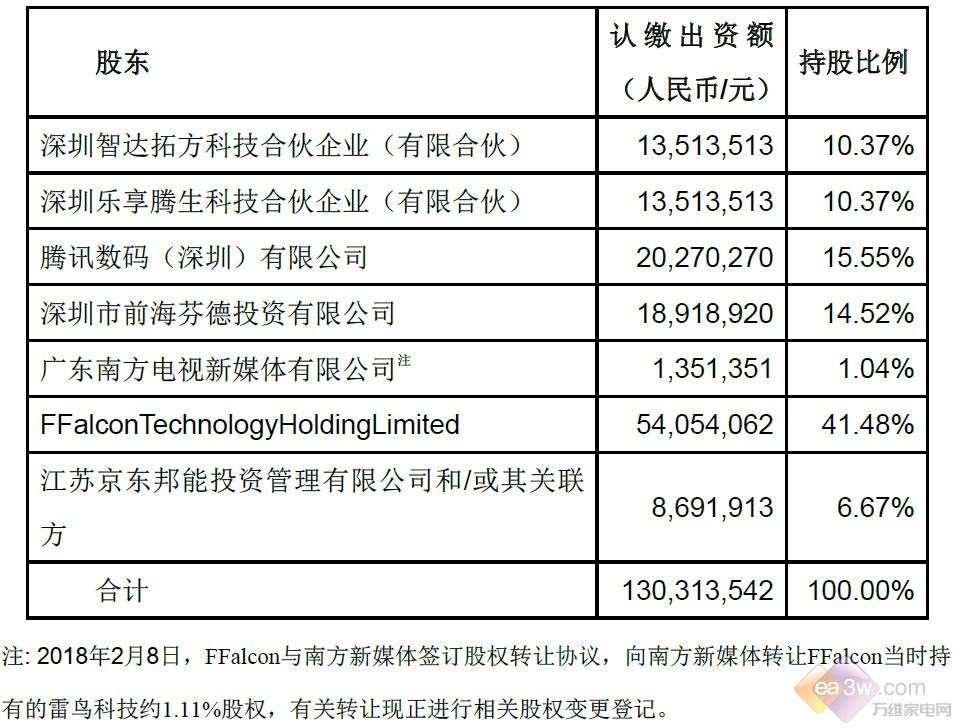 京东拟以3亿元入股TCL雷鸟科技,共探智能生态变现
