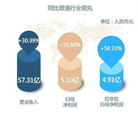 华帝2017年净利增幅55.6%,行业领先优势持续扩大