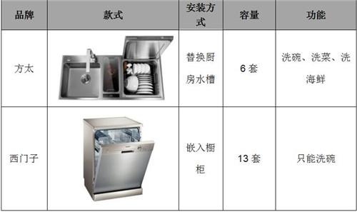 西门子和方太洗碗机哪个牌子好?