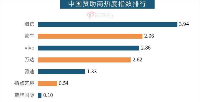 """微博大数据:海信强势领跑世界杯""""中国赞助队"""""""