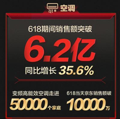 TCL家电占领中高端市场 618销售额超16.5亿!