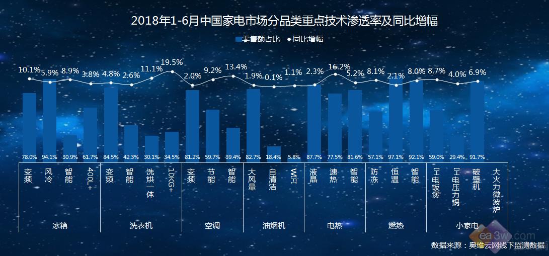 独家解读2018年上半年家电市场的变化及趋势