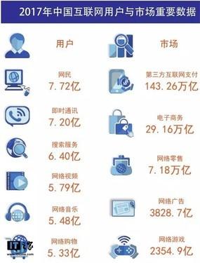 科技早闻:2017年中国网民7.72亿;买苹果送Beats活动开启