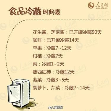 实用冰箱使用指南,你用对了吗?