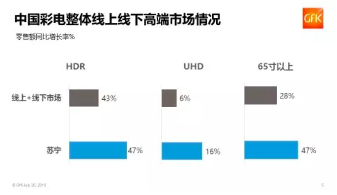 2018年上半年中国消费电子市场趋势报告