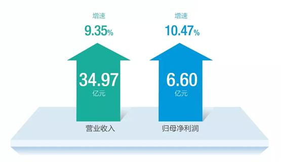 老板电器2018半年报新鲜出炉:逆势增长超10%