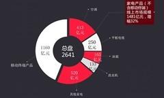 家电网购规模持续扩大 国产品牌领跑线上市场