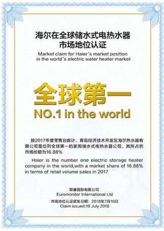 欧睿国际:海尔电热水器销量再获全球第一 份额16.88%