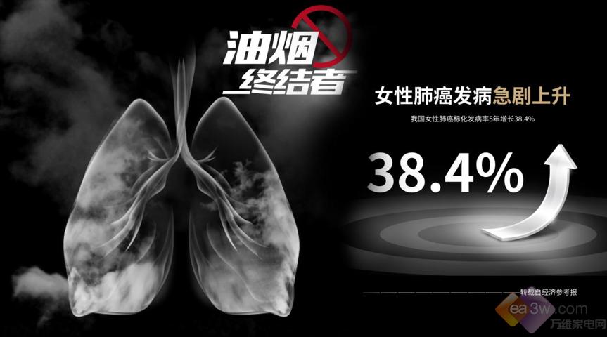 油烟不上脸,减少8倍油烟侵害!帅康多款跨界新品颠覆来袭