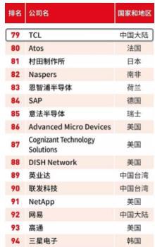 TCL荣登福布斯全球数字经济100强榜单