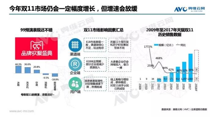 关键一役:2018年双11中国家电市场趋势前瞻