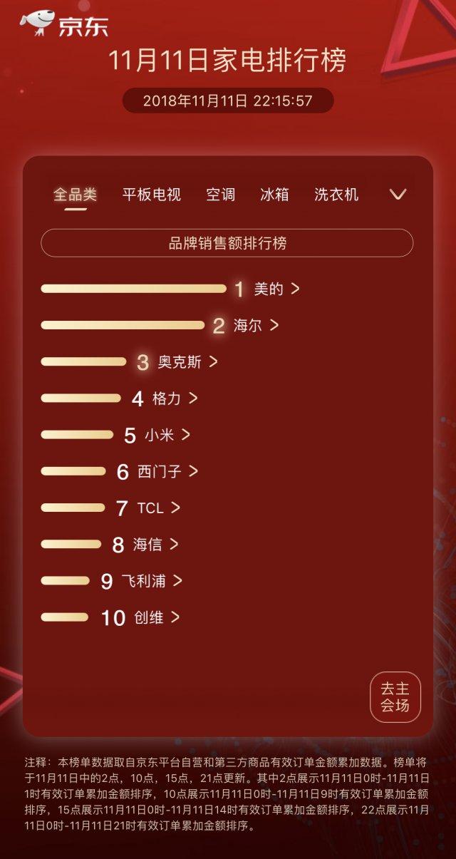 双十一各大品牌销售排行榜,看看人们更加青睐于哪些?