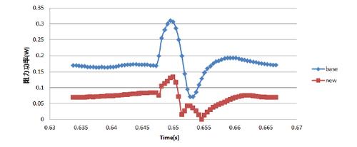 """白电升级趋势详解之""""V致能""""变频空压,助空调杀入高端市场"""
