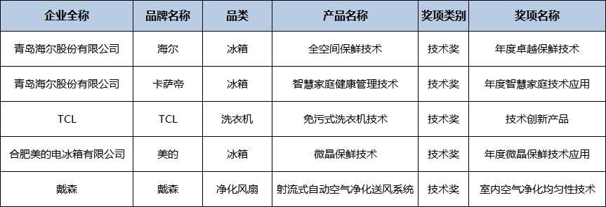 """第四届中国智慧家庭大会:""""金选奖""""2018年度百强科技硬件榜单发布,AIoT成为智能家居新风向"""