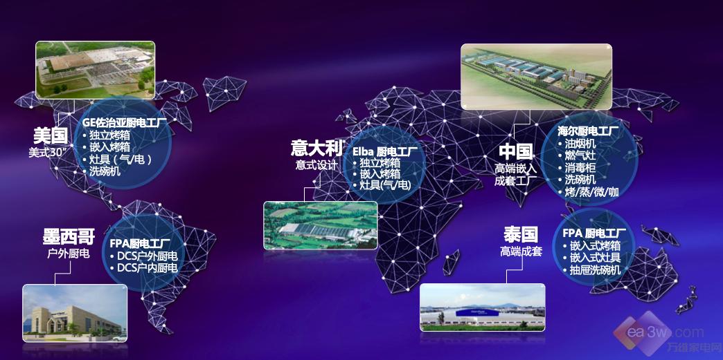"""海尔携""""世界第一家电品牌集群""""再次闪耀CES,全球化战略展成果"""