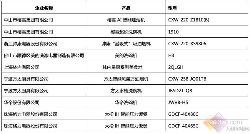 """2018中国家电行业年度峰会暨""""好产品""""发布盛典在京举行"""