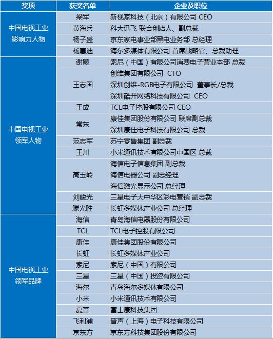 CRC 2018年度彩电行业研究发布会顺利召开